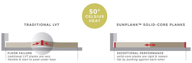 Signature Floors AUAbout Sunplank - Signature Floors AU